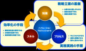 IT営業に求められる能力の3要素