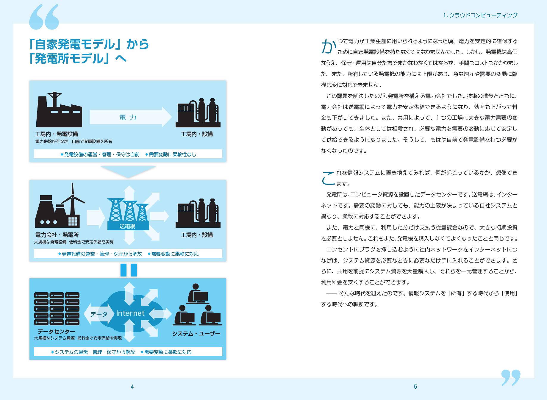 書籍内図表とパワーポイントサンプル libra