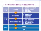 【セールスガイド】SI営業(官公庁担当)のためのセールスガイドと活動チェックシート