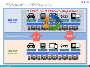 デジタルコピー/デジタルツイン