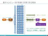 【講演資料】量子コンピュータ