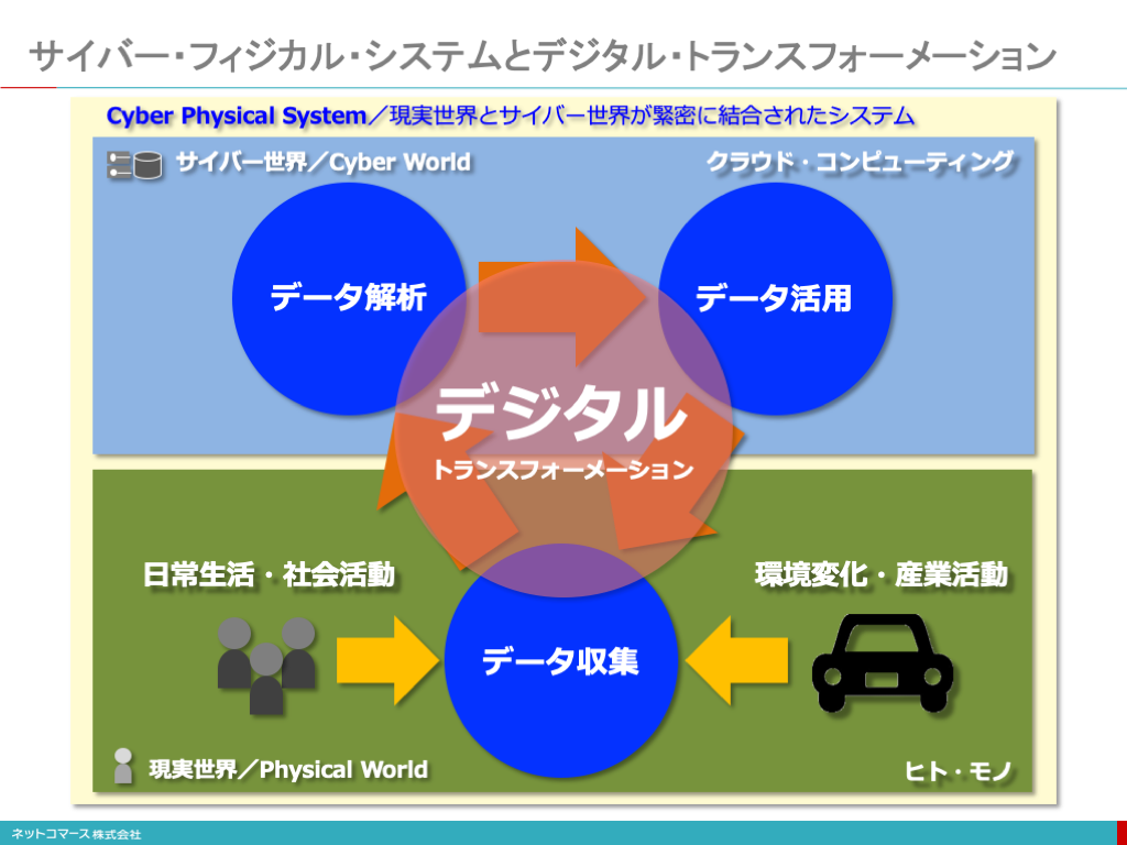 サイバー・フィジカル・システムとデジタル・トランスフォーメーション