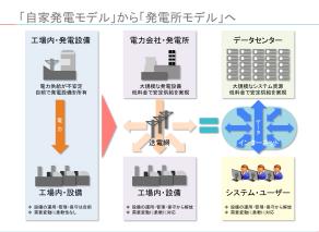 パワーポイントの図表:「自家発電モデル」から「発電所」モデルへ
