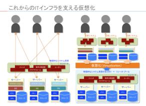パワーポイントの図表:これからのITインフラを支える仮想化