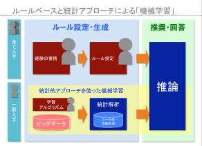 パワーポイントの図表:ルールベースと統計アプローチによる「機械学習」