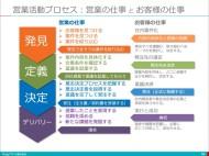 【新入社員研修】ソリューション営業活動プロセスと実践ノウハウ