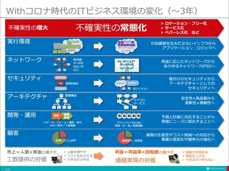 【一般社員・研修教材】DXと最新のITトレンド/SI事業者向け/1日研修