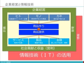 【新入社員研修】企業活動と情報システム
