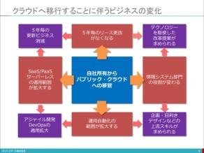 【講演資料】SIビジネスのデジタル・トランスフォーメーション